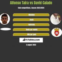 Alfonso Taira vs David Caiado h2h player stats