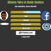 Alfonso Taira vs Denis Ventura h2h player stats