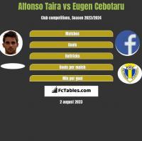 Alfonso Taira vs Eugen Cebotaru h2h player stats