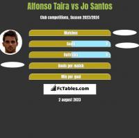 Alfonso Taira vs Jo Santos h2h player stats