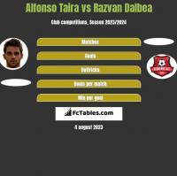 Alfonso Taira vs Razvan Dalbea h2h player stats
