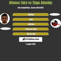 Alfonso Taira vs Tiago Almeida h2h player stats