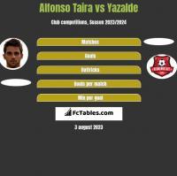 Alfonso Taira vs Yazalde h2h player stats