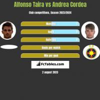 Alfonso Taira vs Andrea Cordea h2h player stats