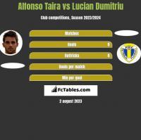 Alfonso Taira vs Lucian Dumitriu h2h player stats