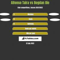 Alfonso Taira vs Bogdan Ilie h2h player stats