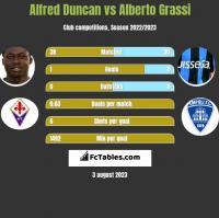 Alfred Duncan vs Alberto Grassi h2h player stats