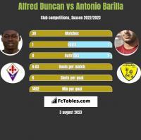 Alfred Duncan vs Antonio Barilla h2h player stats