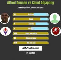 Alfred Duncan vs Claud Adjapong h2h player stats