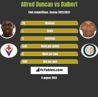 Alfred Duncan vs Dalbert h2h player stats
