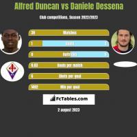 Alfred Duncan vs Daniele Dessena h2h player stats