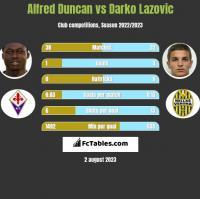 Alfred Duncan vs Darko Lazovic h2h player stats