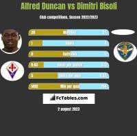 Alfred Duncan vs Dimitri Bisoli h2h player stats