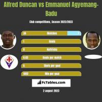 Alfred Duncan vs Emmanuel Agyemang-Badu h2h player stats