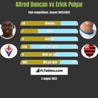 Alfred Duncan vs Erick Pulgar h2h player stats