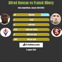 Alfred Duncan vs Franck Ribery h2h player stats