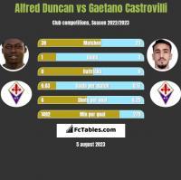 Alfred Duncan vs Gaetano Castrovilli h2h player stats
