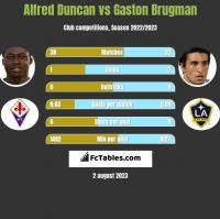 Alfred Duncan vs Gaston Brugman h2h player stats