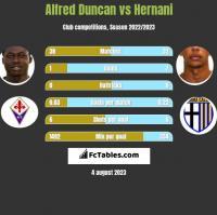 Alfred Duncan vs Hernani h2h player stats