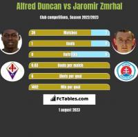 Alfred Duncan vs Jaromir Zmrhal h2h player stats