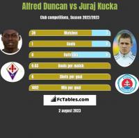 Alfred Duncan vs Juraj Kucka h2h player stats