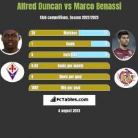 Alfred Duncan vs Marco Benassi h2h player stats