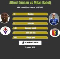 Alfred Duncan vs Milan Badelj h2h player stats