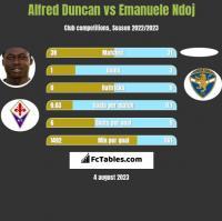 Alfred Duncan vs Emanuele Ndoj h2h player stats