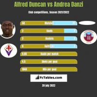 Alfred Duncan vs Andrea Danzi h2h player stats