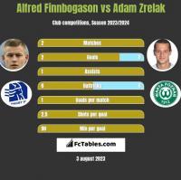 Alfred Finnbogason vs Adam Zrelak h2h player stats