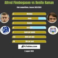 Alfred Finnbogason vs Benito Raman h2h player stats