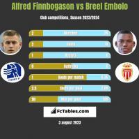 Alfred Finnbogason vs Breel Embolo h2h player stats