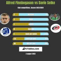 Alfred Finnbogason vs Davie Selke h2h player stats