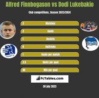 Alfred Finnbogason vs Dodi Lukebakio h2h player stats