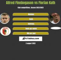 Alfred Finnbogason vs Florian Kath h2h player stats