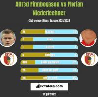 Alfred Finnbogason vs Florian Niederlechner h2h player stats