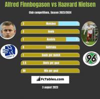Alfred Finnbogason vs Haavard Nielsen h2h player stats