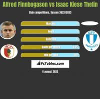 Alfred Finnbogason vs Isaac Kiese Thelin h2h player stats