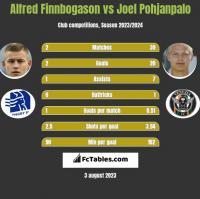 Alfred Finnbogason vs Joel Pohjanpalo h2h player stats