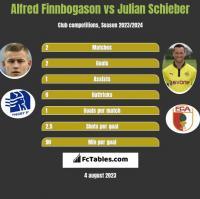 Alfred Finnbogason vs Julian Schieber h2h player stats