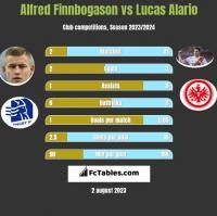 Alfred Finnbogason vs Lucas Alario h2h player stats