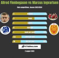 Alfred Finnbogason vs Marcus Ingvartsen h2h player stats