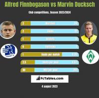 Alfred Finnbogason vs Marvin Ducksch h2h player stats