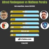 Alfred Finnbogason vs Matheus Pereira h2h player stats