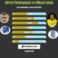 Alfred Finnbogason vs Mikael Ishak h2h player stats