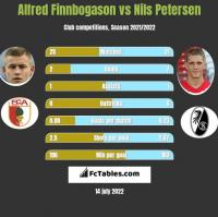 Alfred Finnbogason vs Nils Petersen h2h player stats