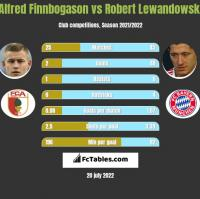 Alfred Finnbogason vs Robert Lewandowski h2h player stats