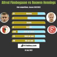 Alfred Finnbogason vs Rouwen Hennings h2h player stats