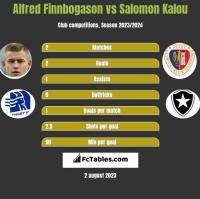 Alfred Finnbogason vs Salomon Kalou h2h player stats