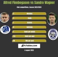 Alfred Finnbogason vs Sandro Wagner h2h player stats